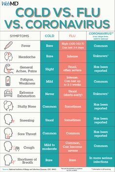 WebMD Tips and Special Reports