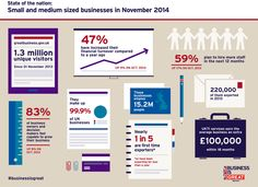 A great infographic from the Department for Business shows how important small businesses are #SmallBizSatUK