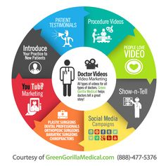 BEST Medical Video Marketing for Doctors Integrated Marketing Communications, Medical Help, Social Activities, Show And Tell, Embedded Image Permalink, Green Gorilla, Dentists, Doctors, Plastic