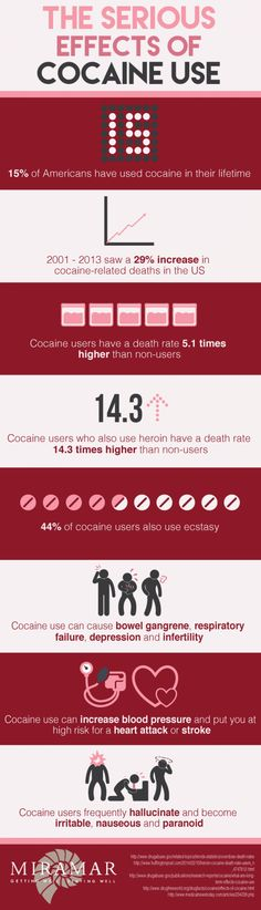 A research paper on cocaine, and its effects on the user.