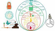 Reinventing Organization : les différents paradigmes des organisations