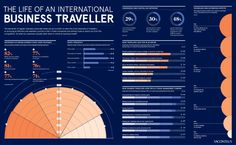 The life of an international business traveller - Raconteur Dashboard Template, Business Company, Chart Design, Travel Companies, Business Travel, The Life, Infographics, Competition, Journey