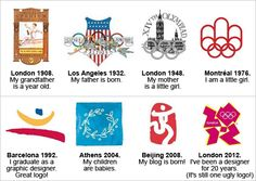 Evolution of the logo of the Summer Olympics.