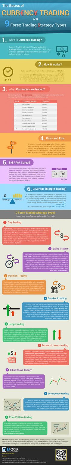Option Trading Systems - Etoro Trading - Ideas of Etoro Trading - Infographic currency trading basics an 9 forex strategy types Forex Trading Basics, Forex Trading Strategies, Online Trading, Day Trading, Trade Finance, Finance Business, Strategy Business, Business Money, Business Ideas
