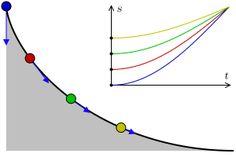 16 + 2 GIFs de matemáticas que no te esperabas | Scire Science    8. Tautócrona.    Una de las interesantes propiedades de esta curva: no importa dónde pongas la bolita, siempre llegarán al final al mismo tiempo.