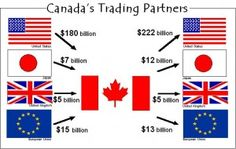 Economy/Products- Canada trades with quite a few countries. The top one they trade with is probably the U.S. they also trade with Israel,Panama, & some European  countries.   http://en.m.wikipedia.org/wiki/List_of_the_largest_trading_partners_of_Canada