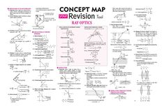 #Ray #Optics - #Concept #Map #Your #Revision #Tool - #ARIHANT #Physics #Spectrum #Magazine #JEEMain #JEEAdvanced #Class11 #ClassXI #Class12 #ClassXII Physics 101, Physics Lessons, Physics Concepts, Basic Physics, Physics Formulas, Physics Notes, Chemistry Lessons, Chemistry Notes, Math Notes