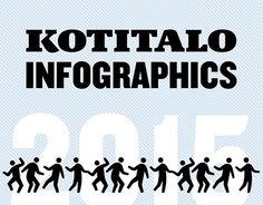 Kotitalo-magazine in a nutshell for year Graphics for online and presentations for the client. Susa, In A Nutshell, Working On Myself, New Work, Infographic, Numbers, Presentation, Behance, Magazine