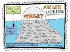 Tool for identifying and managing your emtions: Anger Iceberg