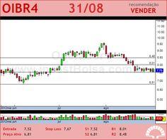 OI - OIBR4 - 31/08/2012 #OIBR4 #analises #bovespa