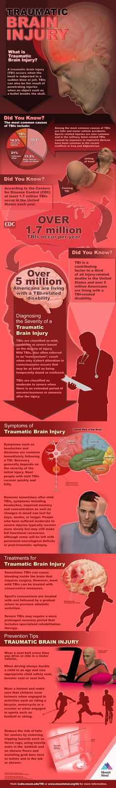 A traumatic brain injury occurs when the head is subjected to a sudden blow or jolt. The most common injuries are from falls, motor vehicle accidents, and sports. Traumatic brain injuries are a contributing factor to a third of all injury-related deaths. Learn more at icahn.mssm.edu/... #Health #Wellness #Brain