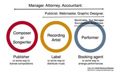 Great article for songwriters and musicians about the mechanics of the music business