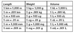 Metric System Measurement Conversion Chart   Measurement: GED Test Prep   Education.com