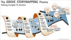 The Grove's 7 Tips for a Successful Storymap — Lizard Brain Solutions