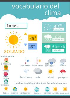 Read this infographic. What is the weather going to be like on Monday? Teach Me Spanish, Spanish Lessons For Kids, Learning Spanish For Kids, Learn Spanish Online, Study Spanish, Spanish Teaching Resources, Spanish Lesson Plans, Spanish Grammar, Spanish Vocabulary