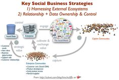 Leveraging External Ecosystems In Social Business