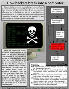 how hackers break into a computer #hacking