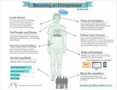 Becoming an  Entrepreneur #infographic #entrepreneur #startup #founder