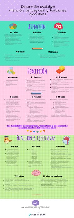 Aula Apoyo Integración: Infografía desarrollo perceptivo, atención y funci... Neuroscience, Occupational Therapy, My Teacher, Special Needs, Growth Mindset, Life Skills, Middle School, Psychology, Coaching