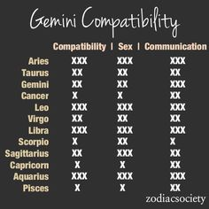 Zodiac Compatibility Charts_Gemini_Zodiac Society [1 being the lowest 3 being the highest]