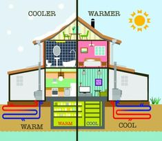 How Geothermal Energy Works In A House