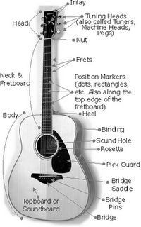 Guitar chords and lyrics for simple children's songs. Storytime ...