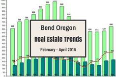 Bend Market Trends February – April...