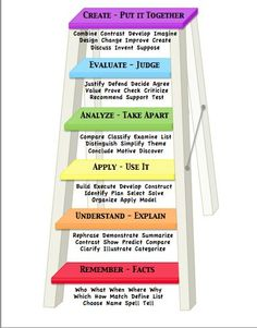 Bloom's Taxonomy / new teacher evaluations require evidence of lesson planning for higher level thinking ~ I like thinking of it as a ladder and not a pyramid. All students can get to the top, with a pyramid it feels like only a few can.