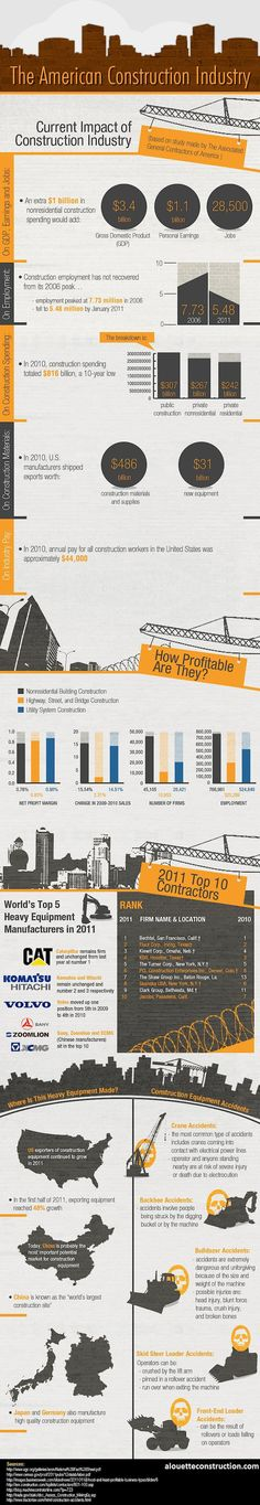 This is a beautiful and informative infographic. This infographic explains the details about construction industry in America. It contributes the details about best construction services.