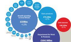 Benefit Spending in UK