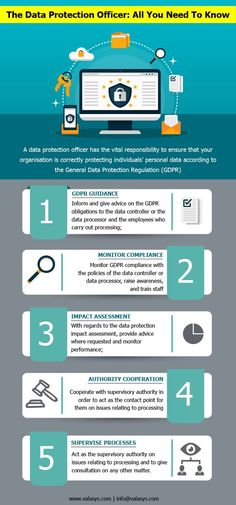 A data protection officer has the vital responsibility to ensure that your organisation is correctly individuals according to the General Data Protection Regulation( Data Protection Officer, General Data Protection Regulation, Cyber Security Program, Gdpr Compliance, Data Quality, Digital Strategy, Competitor Analysis, Computer Science, Need To Know
