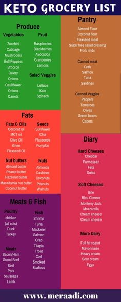 This keto grocery list is THE BEST! This keto shopping list has all the amazing foods that you can eat to lose weight on the keto diet. I'm so glad I found this keto grocery list. No I know exactly what foods I can eat and enjoy on the ketogenic diet for fat loss an health. Pinning this for sure!
