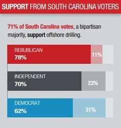 Voters agree: Developing South Carolina's offshore energy is good for the state.