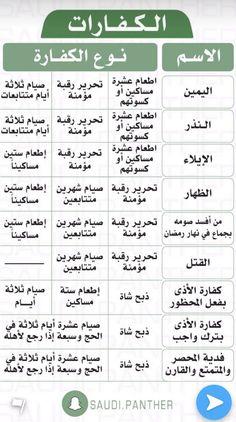 Islam Beliefs, Duaa Islam, Islam Hadith, Islam Religion, Allah Islam, Islam Quran, Islamic Love Quotes, Islamic Inspirational Quotes, Muslim Quotes