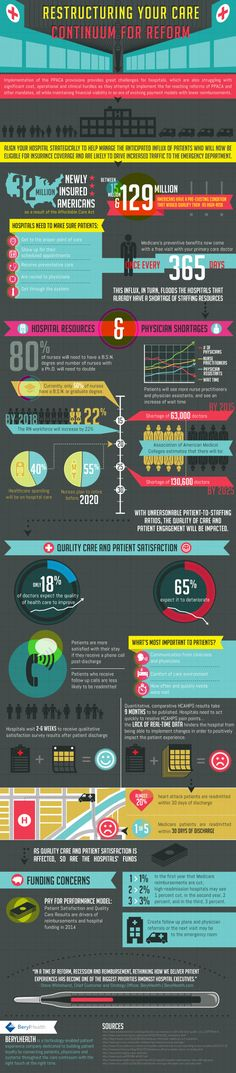 Restructuring the Care Continuum for Healthcare Reform #HCR