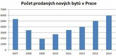 Počet prodaných nových bytů v Praze 2007-2014 http://zpravy.e15.cz/byznys/reality-a-stavebnictvi/prazsti-developeri-loni-prodali-vic-bytu-nez-pred-krizi-1152527