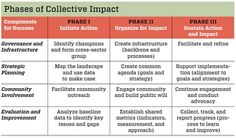 Channeling Change: Making Collective Impact Work | Stanford Social Innovation Review    Phases of Collective Impact
