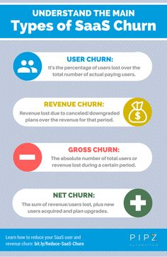 SaaS churn rate: learn the difference between User, Revenue, Gross and Net Churn. bit.ly/Reduce-SaaS-Churn || Pipz Customer Journey Automation - https://pipz.com/