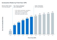 Students who end first year with G.P.A. between 2.0 and 3.0 have been neglected by academic support programs, says research based on data from 60 institutions. Is this where colleges can have the biggest impact on retention?