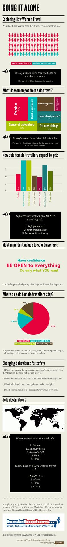 GOING IT ALONE Infographic from thhe #WeGoSolo Survey of 1000+ women on why they travel.