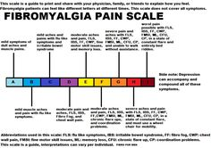 Fibromyalgia Pain Scale - an interesting and pro-active scale to print and take to your doctor to illustrate the ever-changing pain, sensory and systemic challenges of how the body feels with #fibromyalgia