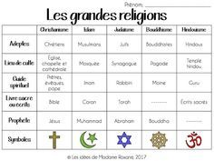 Dropbox - Link not found Religion Activities, Back To School, High School, World Religions, Cycle 3, Teaching French, Social Studies, Good To Know, Islam