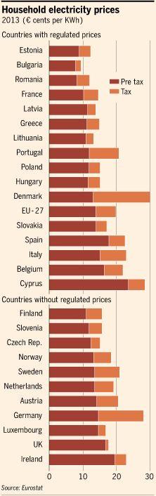 EU energy market: Pipe dream - FT.com