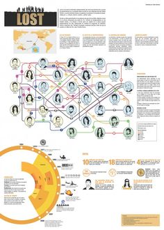 Lost Tv Show - #Infographic #tvshow