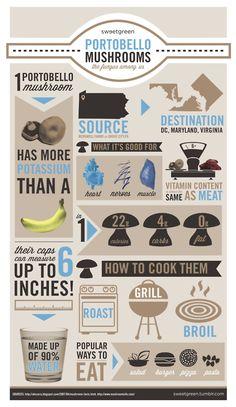 Food infographic Food infographic Infographics by Aidan Fredericks via Behance. Infographic Description Food infographic Infographics by Aidan How To Cook Mushrooms, Growing Mushrooms, Casablanca, Clean Recipes, Whole Food Recipes, Fun Recipes, Mushroom Grow Kit, Portobello Mushroom Recipes, Mushroom Varieties