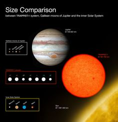 This diagram compares the sizes of the newly-discovered planets around the faint red star with the Galilean moons of Jupiter and the inner Solar System. All the planets found around are of similar size to the Earth. Image credit: ESO/O. Planetary System, Red Dwarf, Star System, Space Telescope, Our Solar System, Astrophysics, Space Travel, Space Exploration, Space And Astronomy