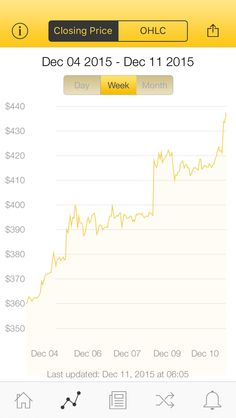 The latest Bitcoin Price Index is 437.48 USD http://www.coindesk.com/price/ via @CoinDesk App