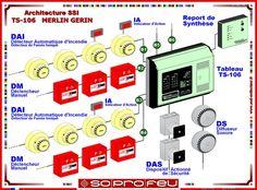SSIAP2 - Système de détection incendie