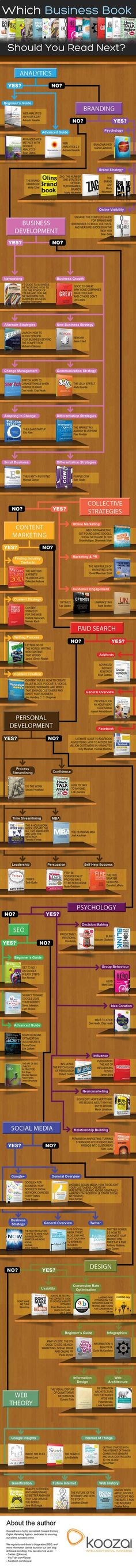 Which Business book should you read next #infografia #infographic