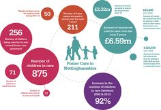 An infographic of Fostering in Nottinghamshire.